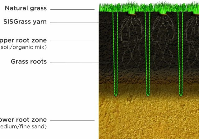 Hybrid pitch, grass, reinforced grass, hybrid technology, SISGrass Universal